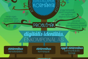 OECD ajánlások a digitális identitásunk védelmére
