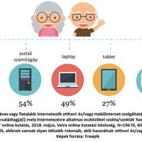 Nem csak a húszéveseké a digitális világ