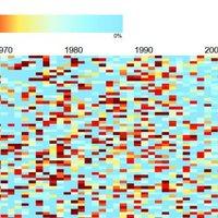 Infografika az elmúlt 50 év népszerű popdalainak mondanivalójáról