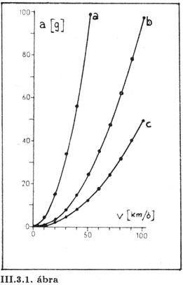 fizika-korulottunk-diagram.jpg