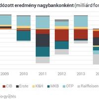 A bankrendszer pénzügyi eredménye, 2014