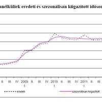 Munkanélküliség, 2008 - 2013 első negyedév
