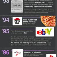 Az internet rövid története