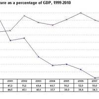 A Szlovák gazdasági csoda és a vége