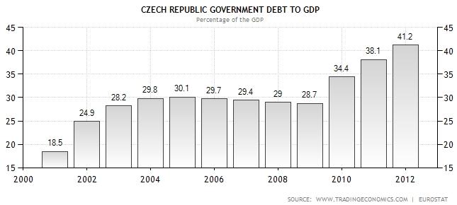 Czech Republic Government Debt To GDP.jpg