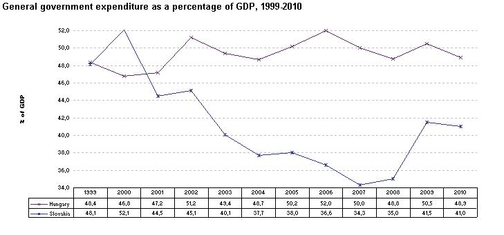 General government expenditure as percentage of GDP 1999-2010.jpg