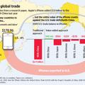 Az iPhone hiába amerikai, rontja az USA statisztikáit