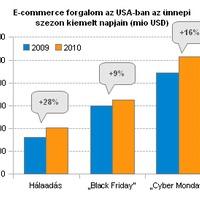Szépen pörög az online ajándékvásárlás az USA-ban