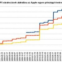 Elszáll az Apple profitja az elemzők szerint