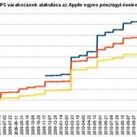 Bankot robbantott az Apple