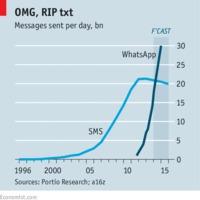 A Facebook végzi ki az SMS-t örökre