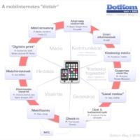 Tudod egyáltalán, mi mindenre jó egy mobil?