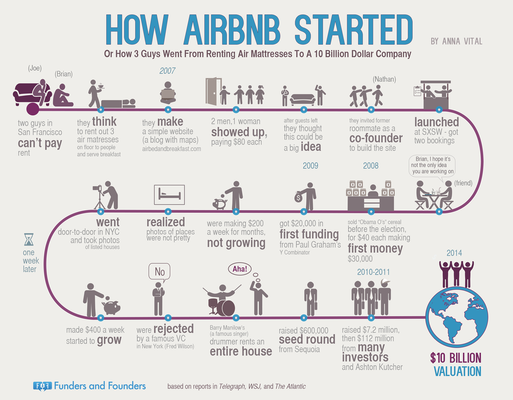 how-airbnb-started-infographic.png