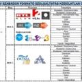 Augusztus 1-től jön a NeoFM a MinDig TV-n