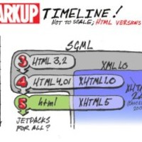 HTML5: Az önkiszolgáló BI jövője