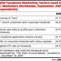 A Facebook alkalmazások a nyerők!