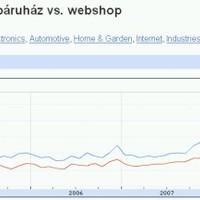 2009 június áttörés a webáruházak történetében!?