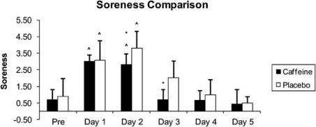 doms-soreness-comparison.png