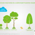 A magyarok közel fele hajlandó akár többet is fizetni a környezetbarát szolgáltatásokért