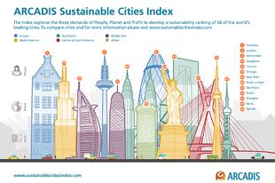 Európában található a világ legtöbb fenntartható városa