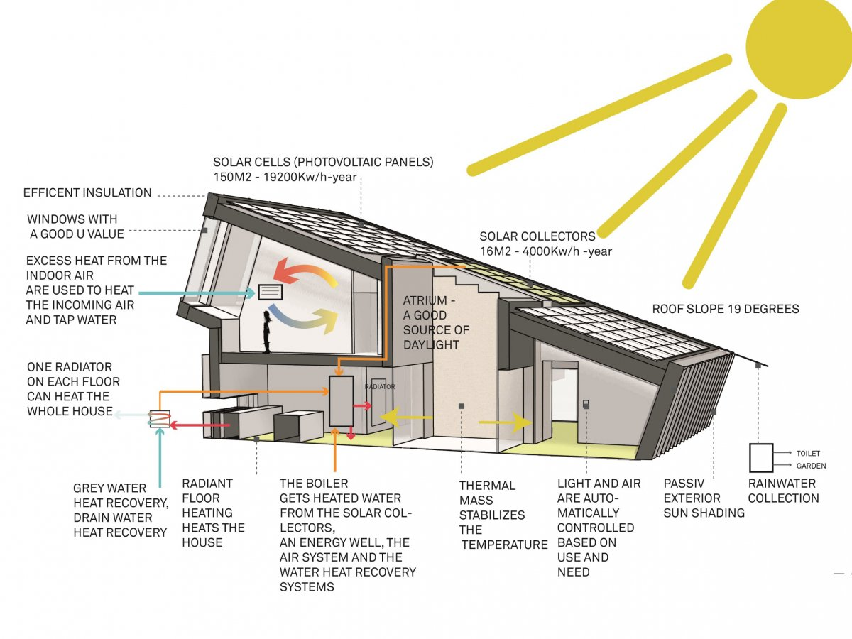 though-the-home-is-designed-as-single-family-the-one-built-here-is-only-a-demonstration-heres-the-entire-rundown-of-the-houses-energy-saving-features.jpg