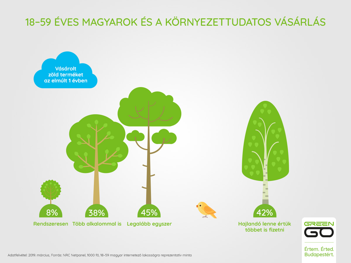 nrc_greengo_vasarlas_infografika.jpg