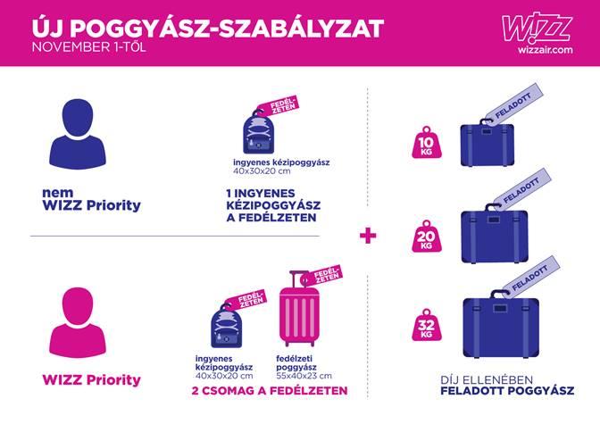 6c026ea6005f Változtatott csomagszabályzatán a WizzAir. Alapvetően kellemesen és  transzparensen, most megpróbálom röviden összefoglalni a legfontosabbakat.