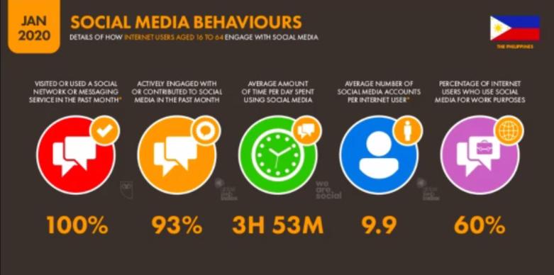 social_media_behaviours.png