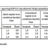 Alapozható-e az Európai Bizottság becsléseire szankció?