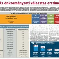 Az önkormányzati választás eredményei
