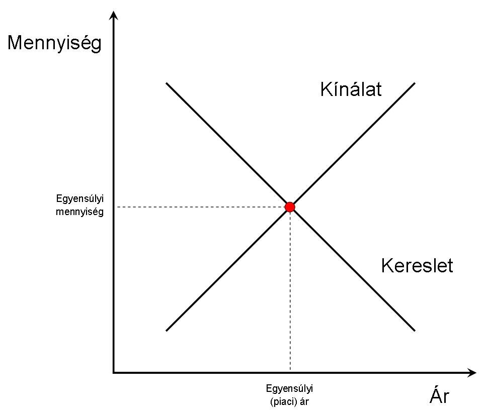 01_kereslet-kinalat_v2.png