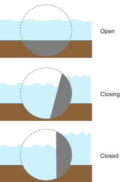 260px-thames_barrier_simple_operation_diagram.png