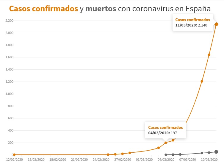 coronavirus_diagram_sanyolorszag_2020_03_11.png