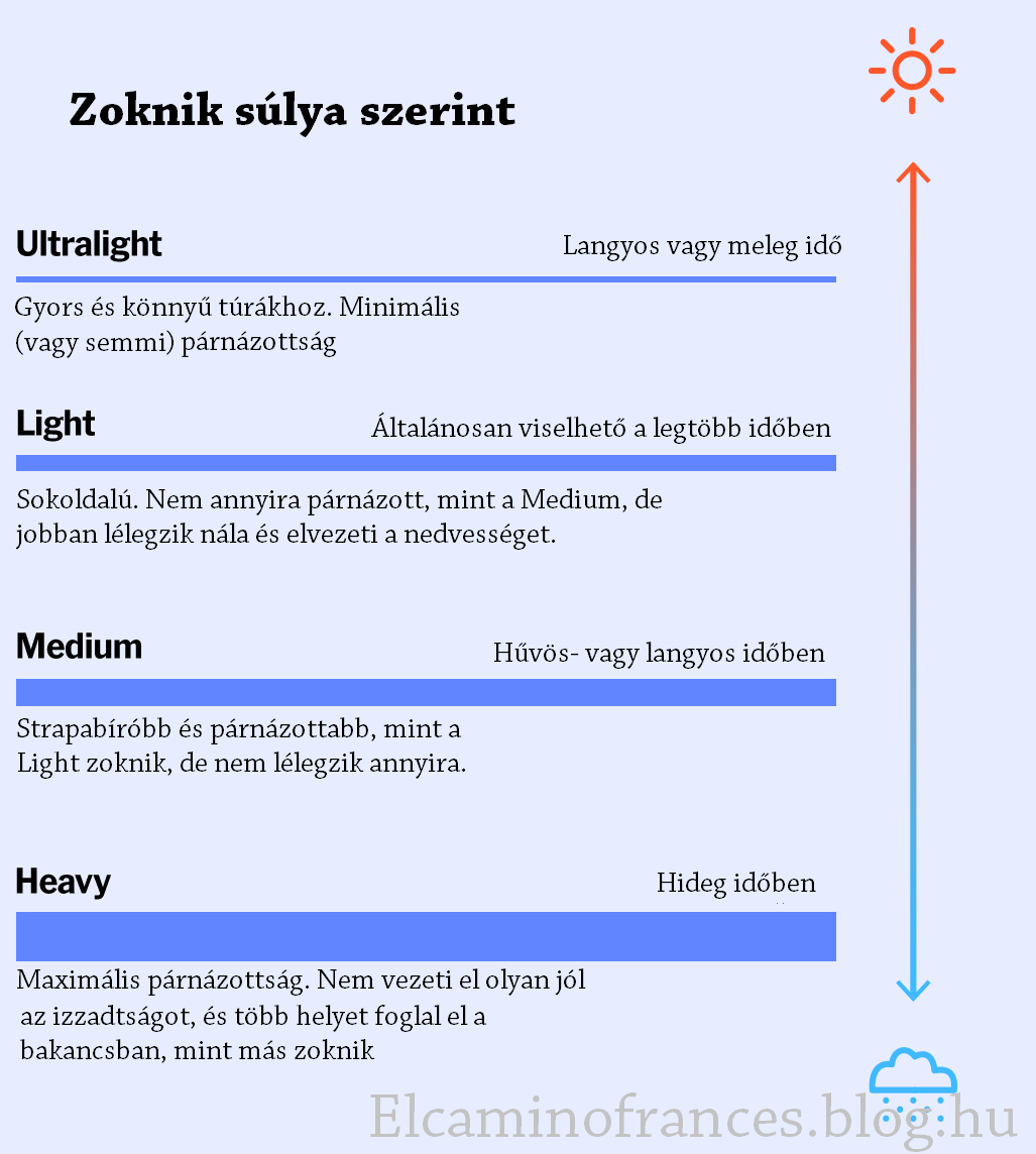turazoknik_sulya_szerint_el_camino_blog.png