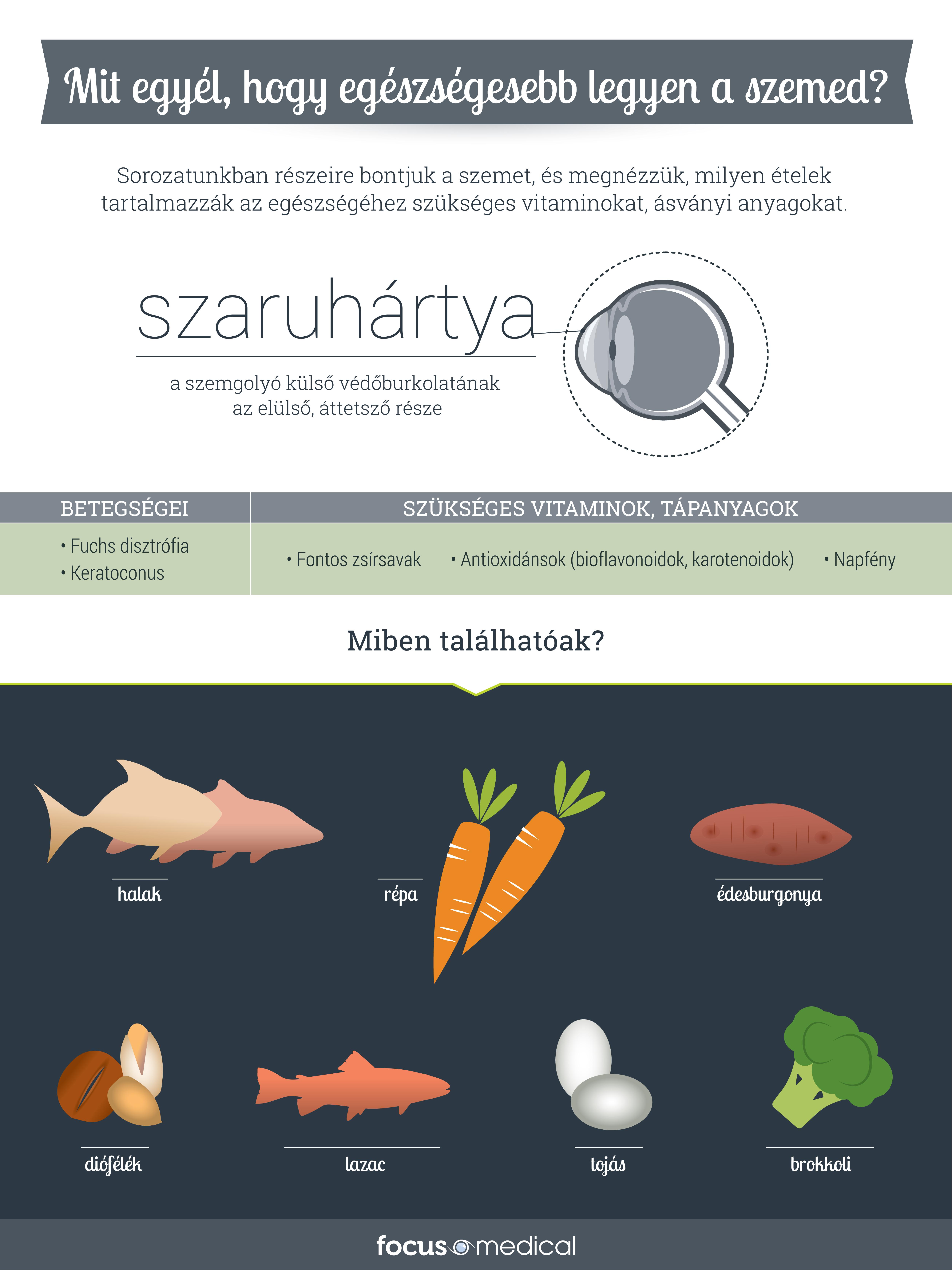 ne egyél több napig javul a látás)