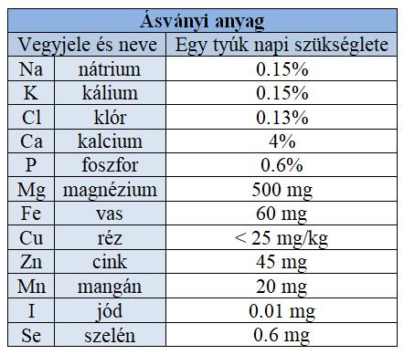 asvanyi_anyagok_szukseglet.png
