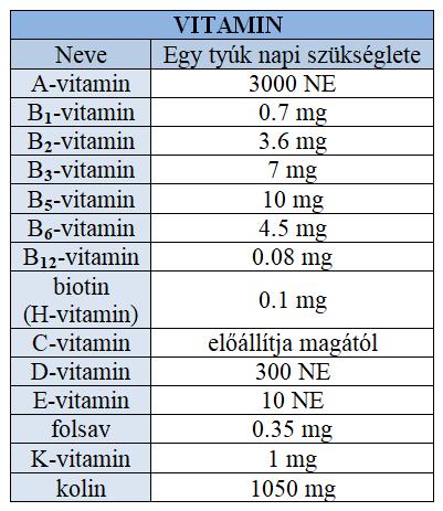 vitamin_szukseglet.png