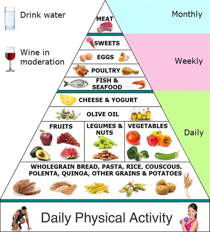 mediterranean-diet_1384750084.jpeg_720x795