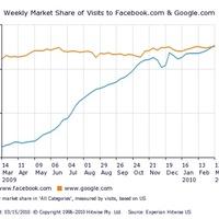 Facebook legyűri Google-t