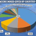 26 January 2021. Europe. Total vaccine doses given by country