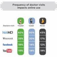 Miben bízunk online, ha az egészségünkről van szó?