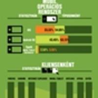 Mobil e-mail statisztika