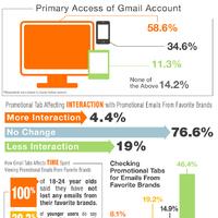 Hogyan változtatja meg a felhasználói szokásokat a Gmail tabok bevezetése?