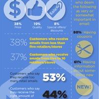 Milyen tartalmat díjaznak az olvasók egy e-mailben?- Infografika
