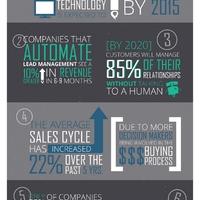 7 meghökkentő tény a marketing automatizálásról