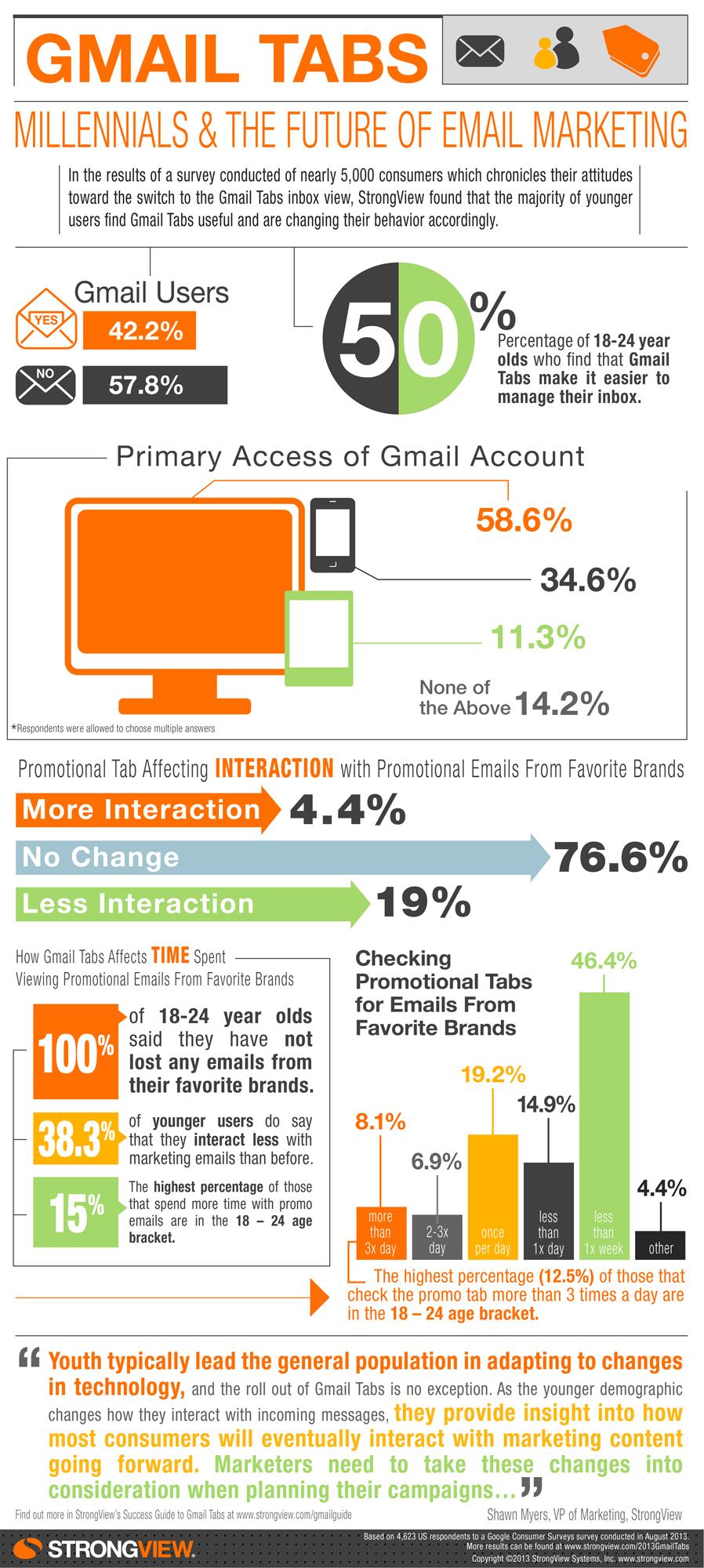 StrongView_Gmail_Inbox_Tabs_Infographic.jpg