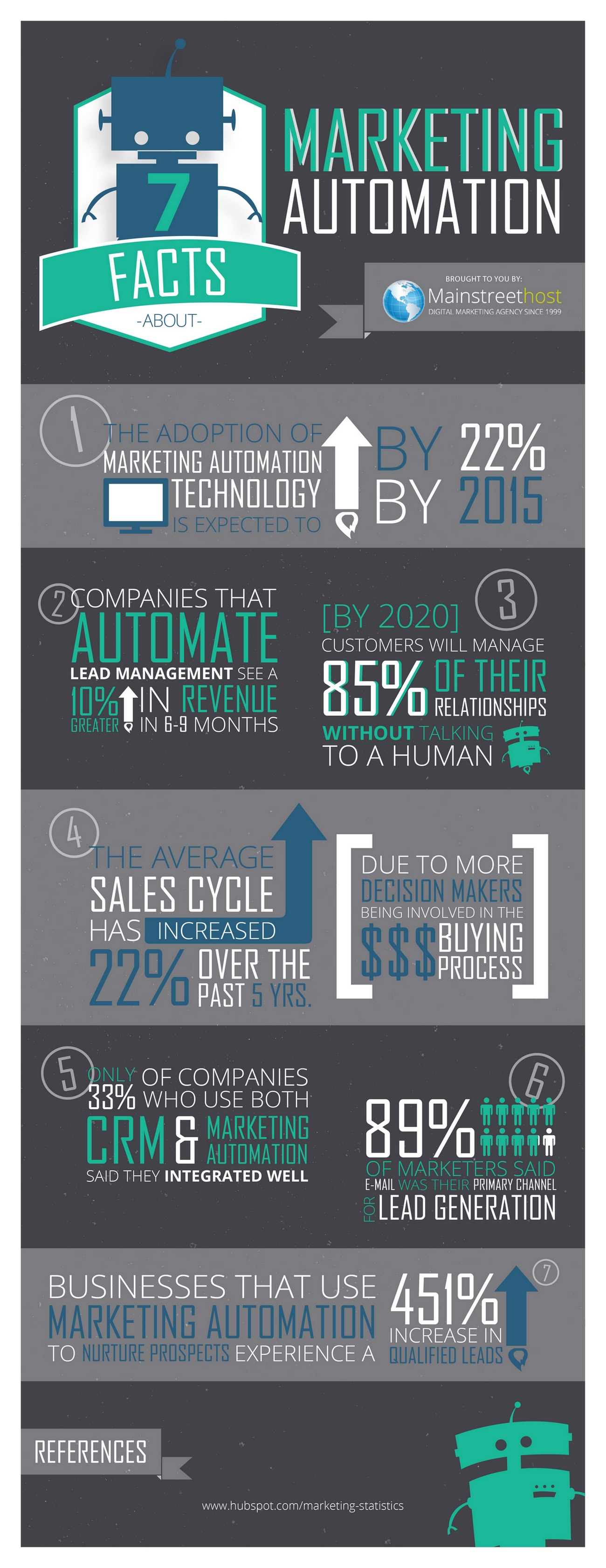 mktg-automation-infographic-final-07.jpg