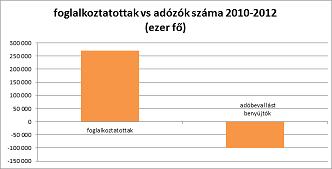 foglalkoztatottság vs adózók száma.png