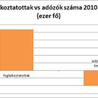 Foglalkoztatottság vs adóbevallást benyújtók száma