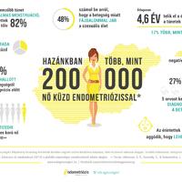 Milyen az élet endometriózissal?